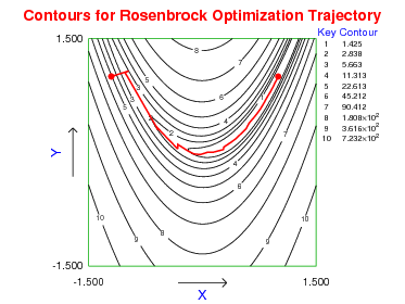 rosenbrocks function